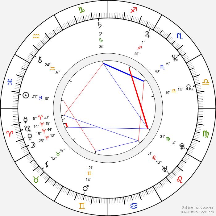 Paul Intson - Birth horoscope chart