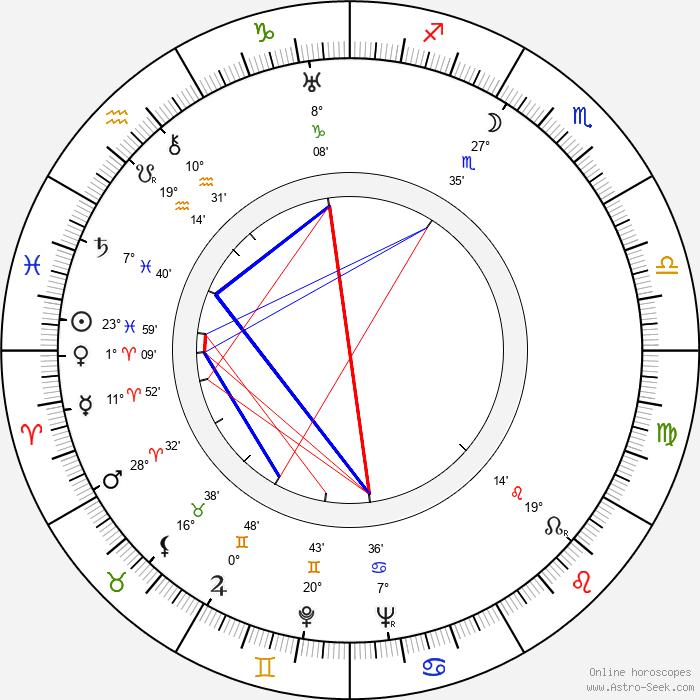 Paul J. Smith - Birth horoscope chart