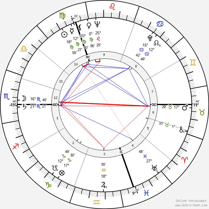 Paul Janssen - Birth horoscope chart