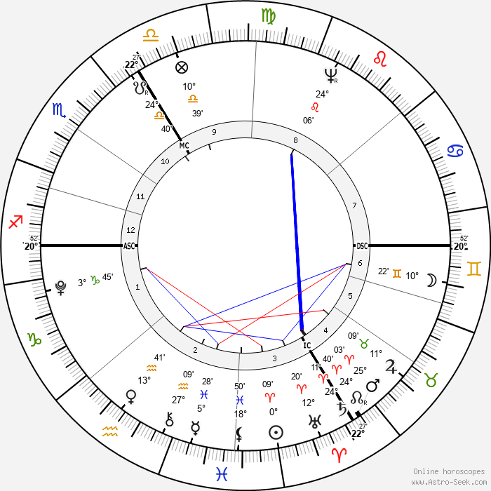 Paul Jean - Birth horoscope chart