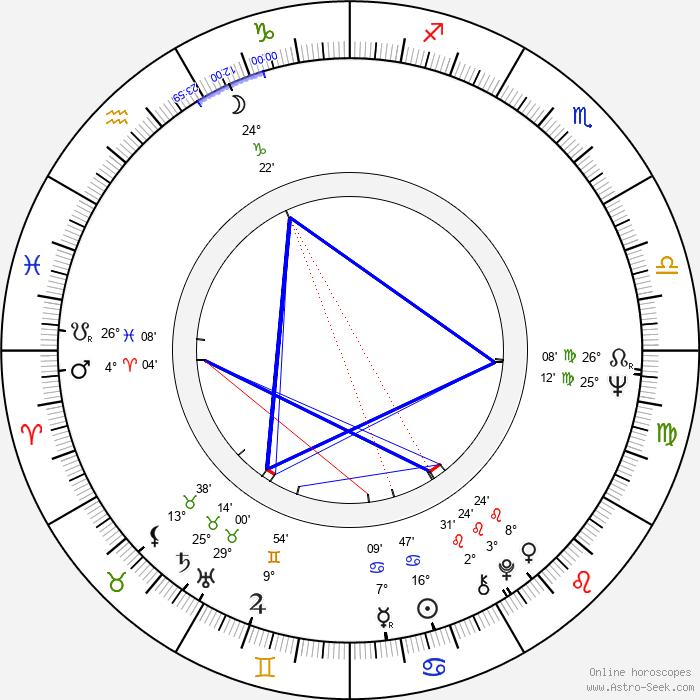 Paul Jyrälä - Birth horoscope chart