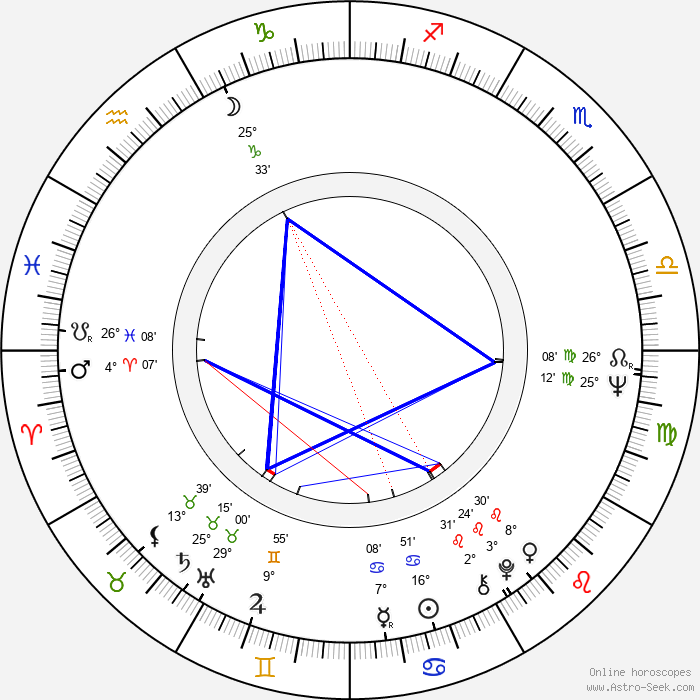 Paul Jyrälä - Birth horoscope chart