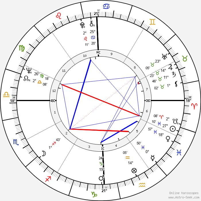 Paul Kantner - Birth horoscope chart