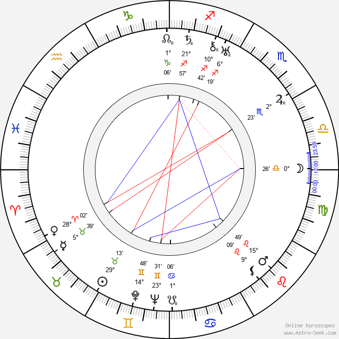 Paul Kemp - Birth horoscope chart