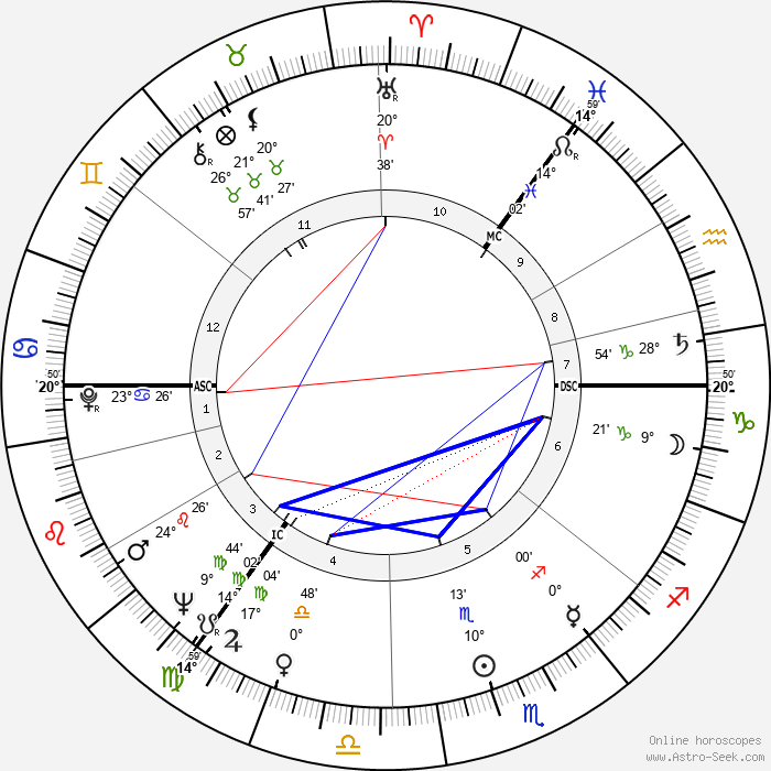 Paul Kermack - Birth horoscope chart
