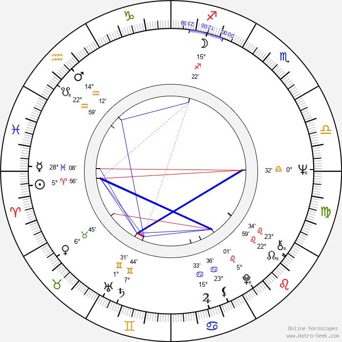 Paul Koulak - Birth horoscope chart