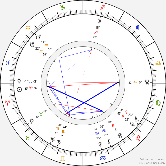 Paul Koulak - Birth horoscope chart