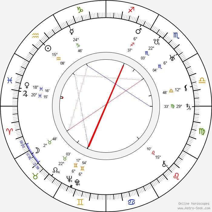 Paul L. Stein - Birth horoscope chart