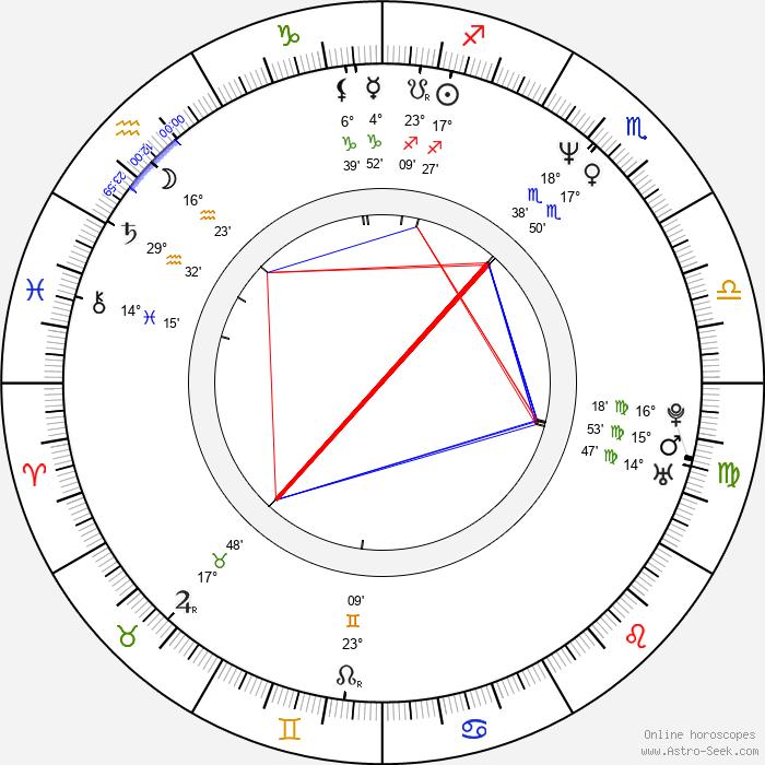 Paul Landers - Birth horoscope chart