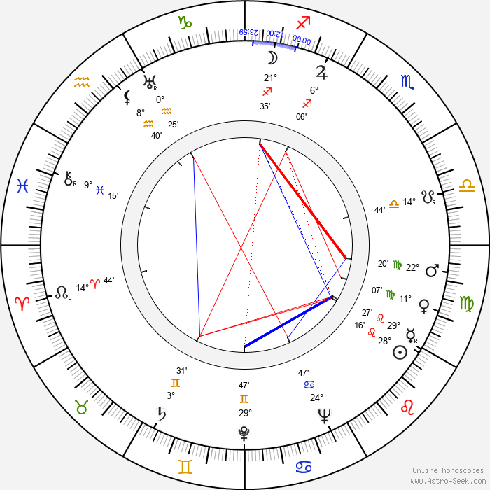 Paul Landres - Birth horoscope chart