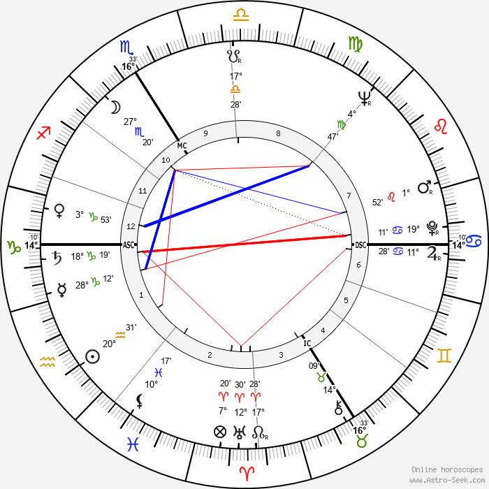 Paul Le Person - Birth horoscope chart