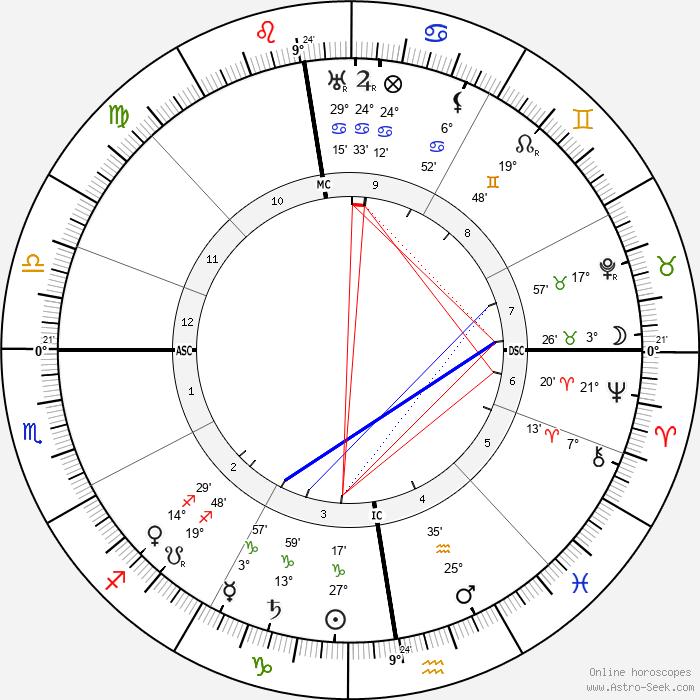 Paul Léautaud - Birth horoscope chart