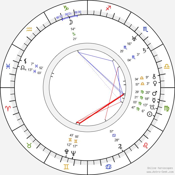 Paul Lewitt - Birth horoscope chart