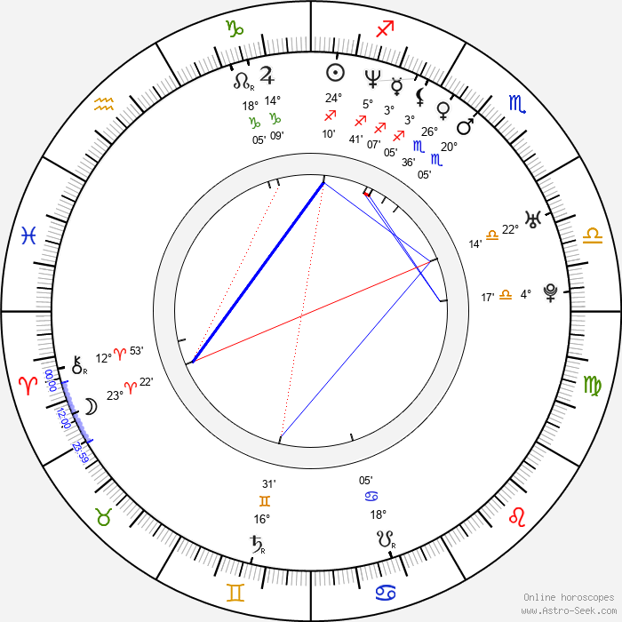 Paul Leyden - Birth horoscope chart