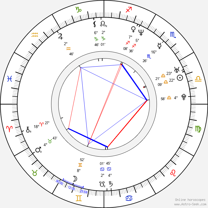Paul Logan - Birth horoscope chart