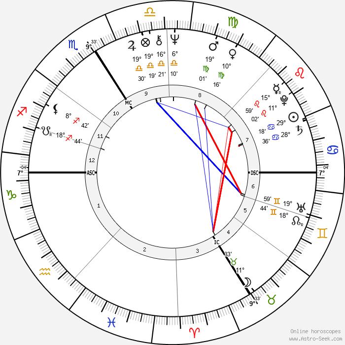 Paul-Loup Sulitzer - Birth horoscope chart