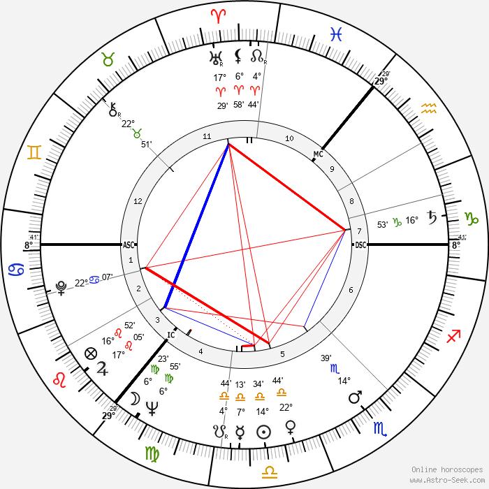 Paul Mahler Dam - Birth horoscope chart