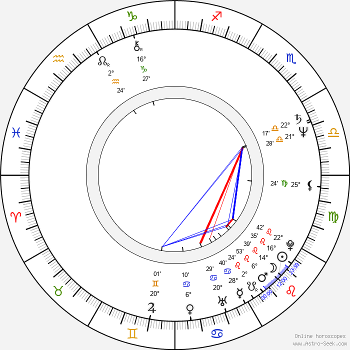 Paul Makin - Birth horoscope chart