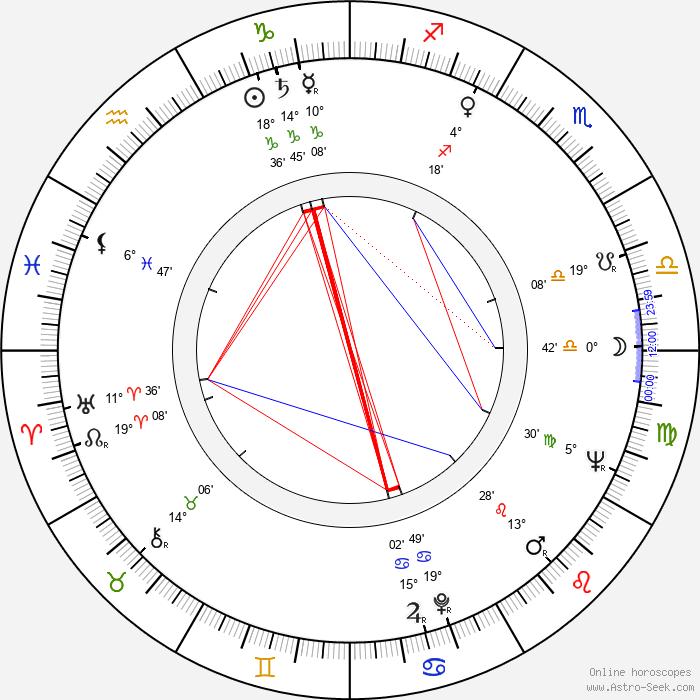 Paul Mantee - Birth horoscope chart