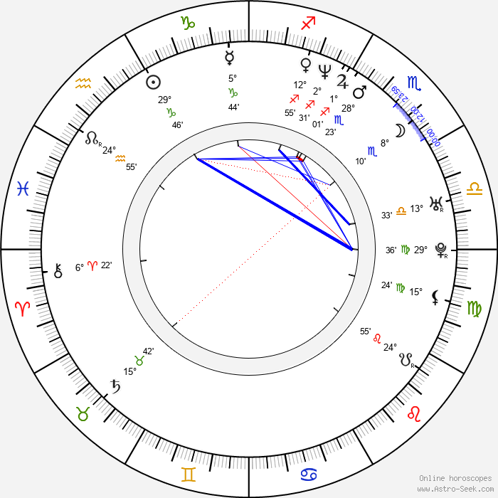 Paul Masvidal - Birth horoscope chart
