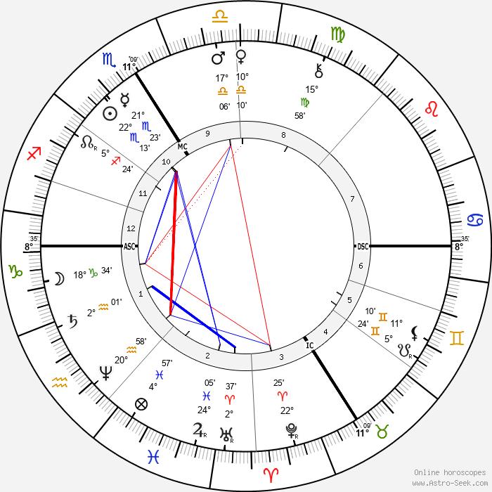 Paul Mathey - Birth horoscope chart