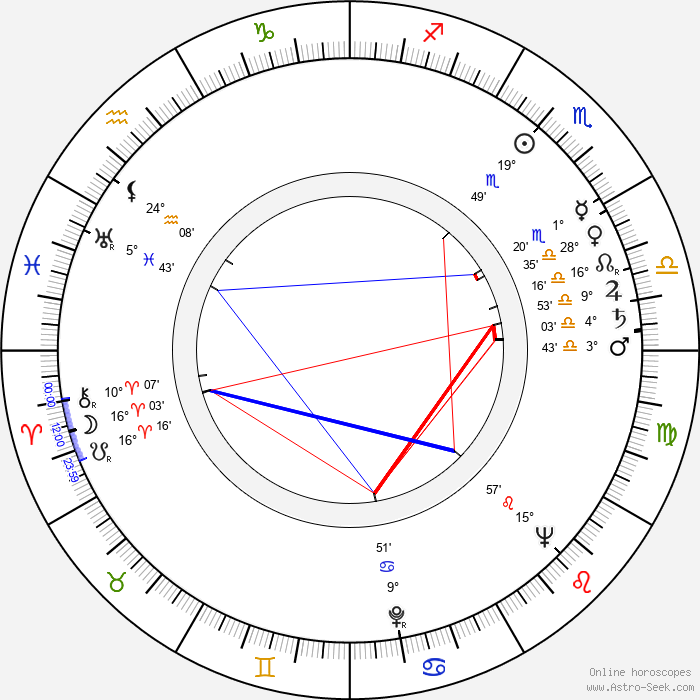 Paul Maxwell - Birth horoscope chart