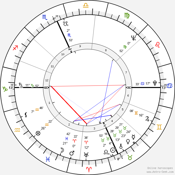 Paul Mazursky - Birth horoscope chart