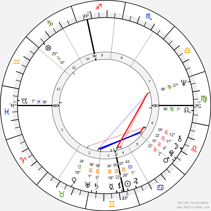 Paul McCartney - Birth horoscope chart