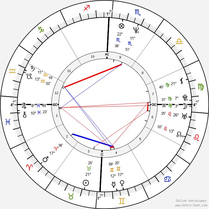 Paul McDermott - Birth horoscope chart