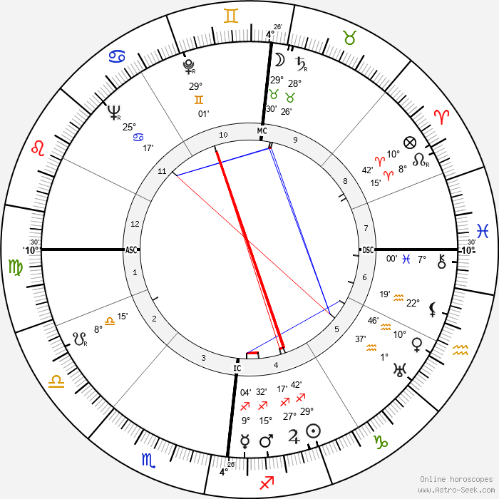 Paul Meurisse - Birth horoscope chart