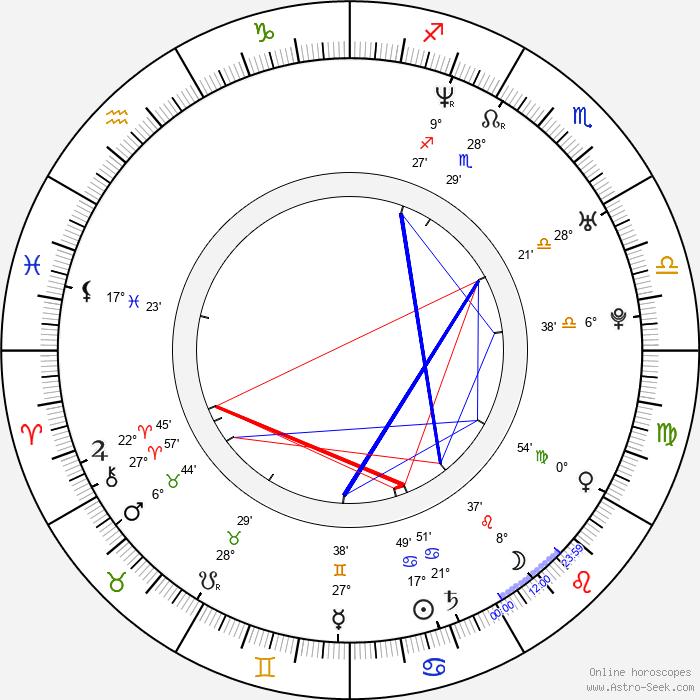 Paul Morrell - Birth horoscope chart