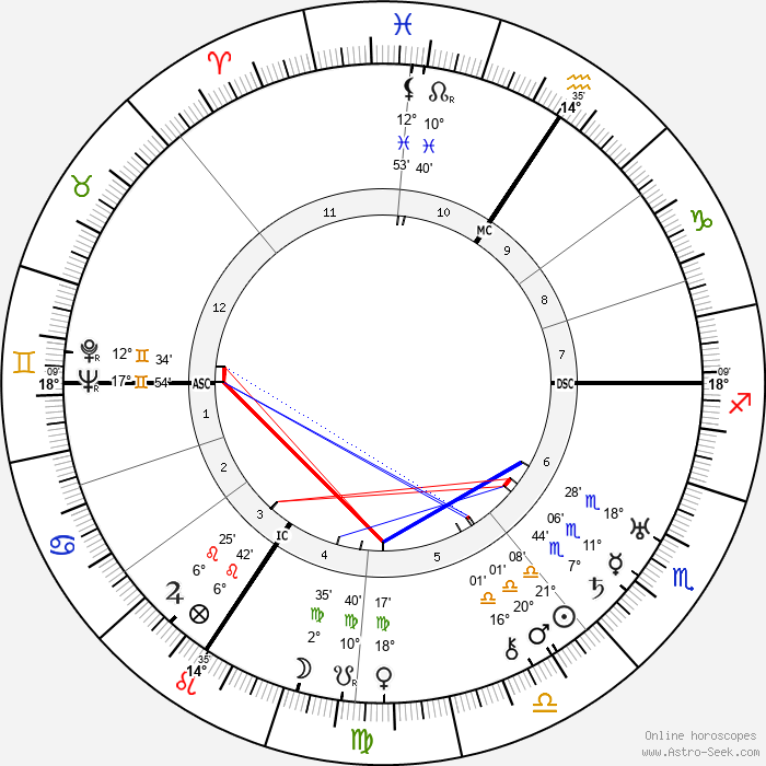 Paul Muni - Birth horoscope chart