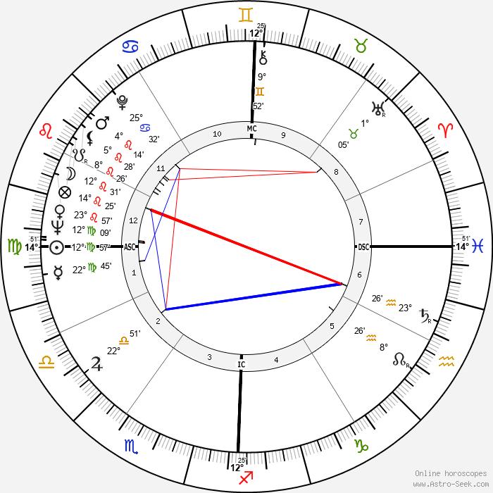 Paul Naschy - Birth horoscope chart