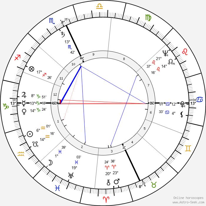 Paul Newman - Birth horoscope chart