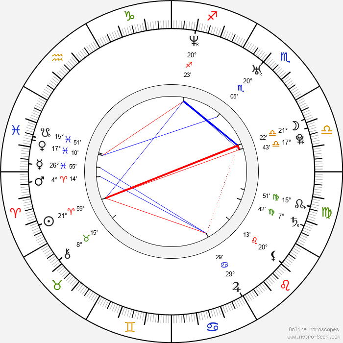 Paul Nicholls - Birth horoscope chart