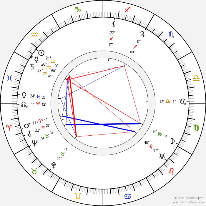 Paul Ollivier - Birth horoscope chart