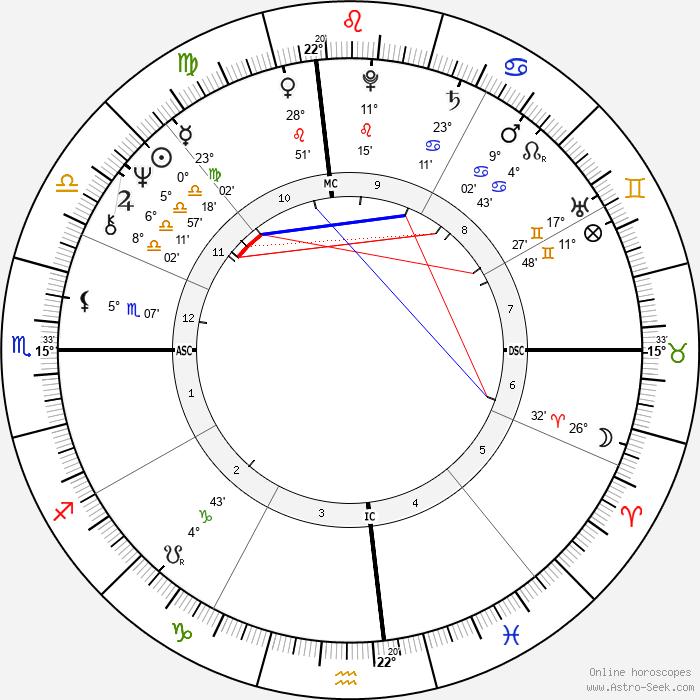 Paul Petersen - Birth horoscope chart