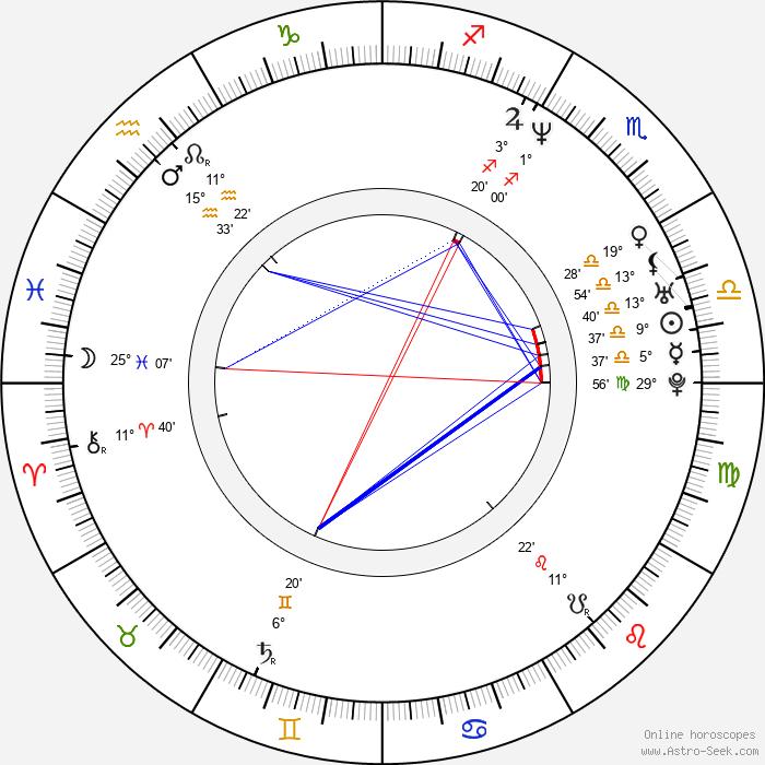 Paul Poet - Birth horoscope chart