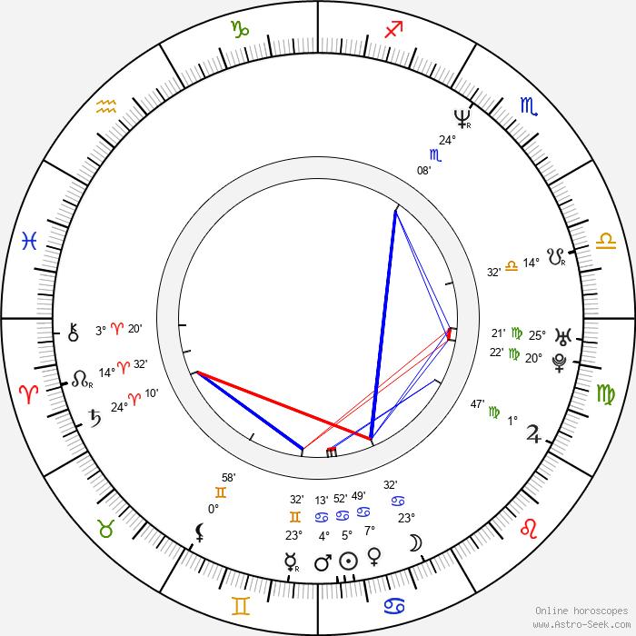 Paul Rae - Birth horoscope chart