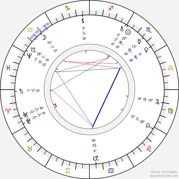 Paul Rée - Birth horoscope chart