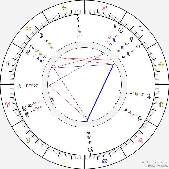 Paul Rée - Birth horoscope chart