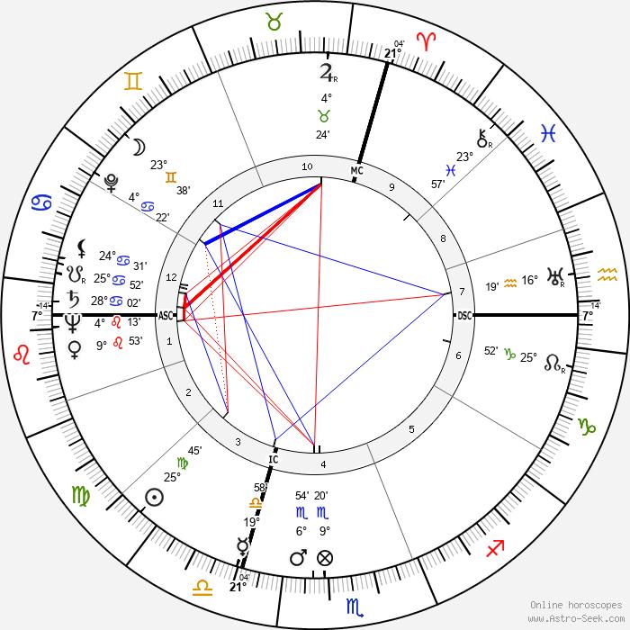 Paul Revoyaz - Birth horoscope chart