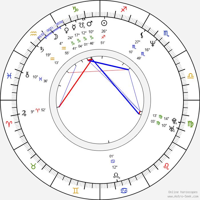 Paul Rhys - Birth horoscope chart