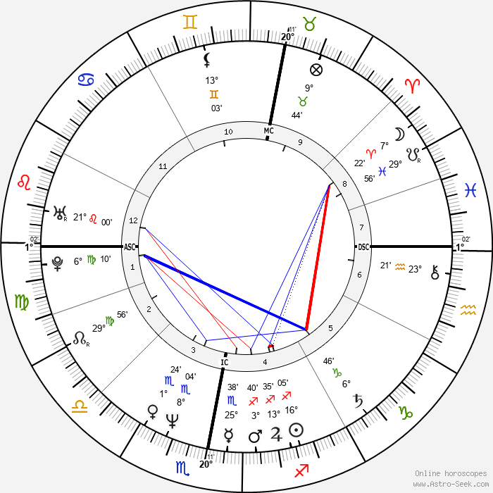 Paul Rutherford - Birth horoscope chart