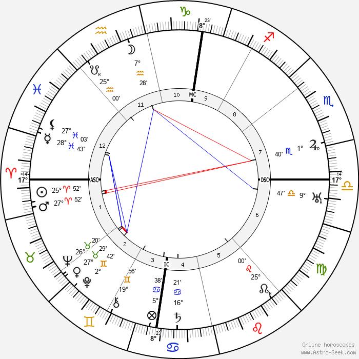 Paul Santy - Birth horoscope chart