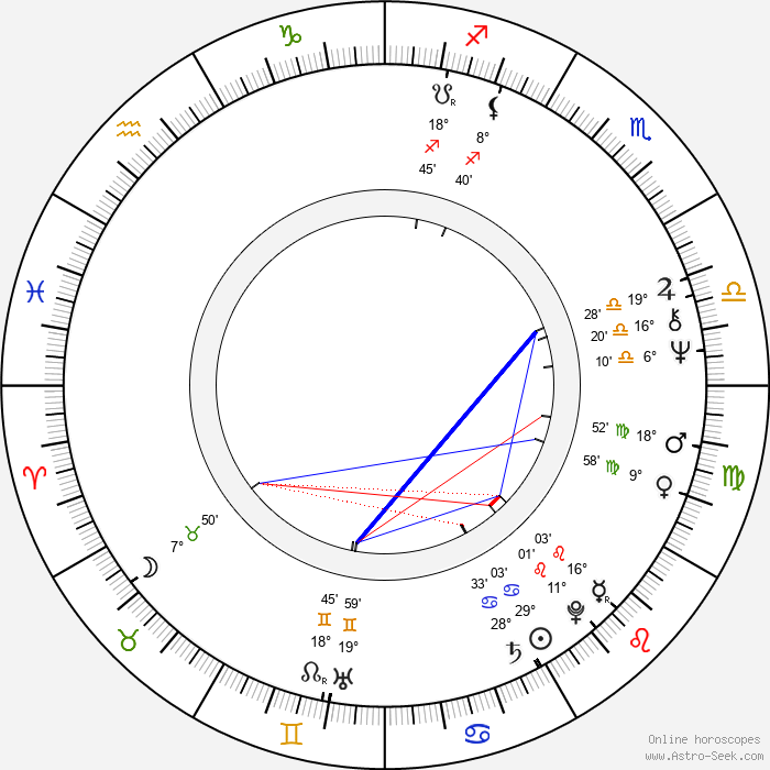 Paul Schrader - Birth horoscope chart