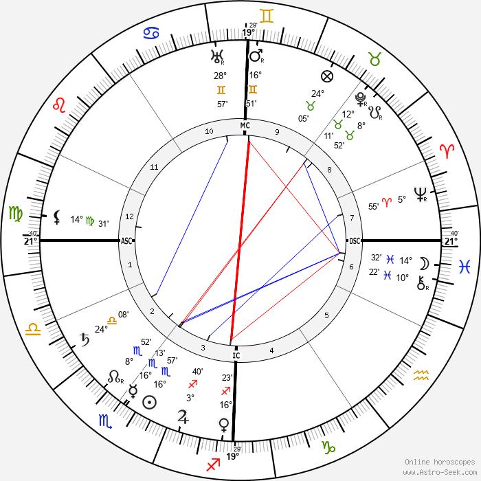 Paul Sérusier - Birth horoscope chart