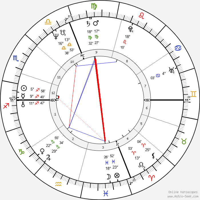 Paul Shaffer - Birth horoscope chart
