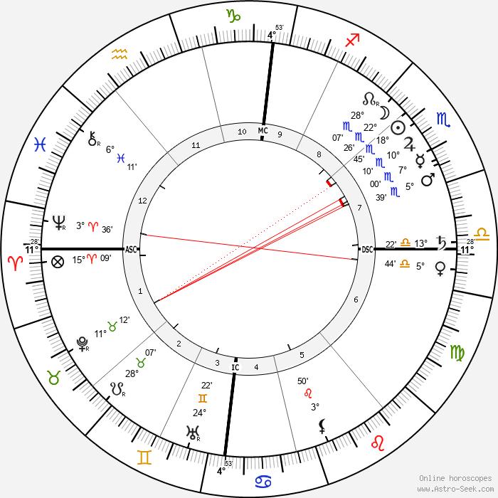 Paul Signac - Birth horoscope chart