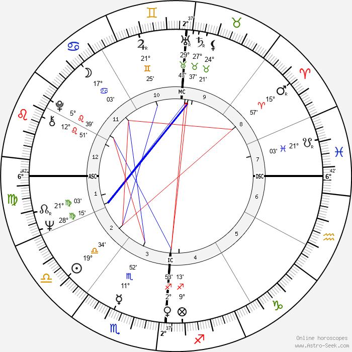 Paul Simon - Birth horoscope chart
